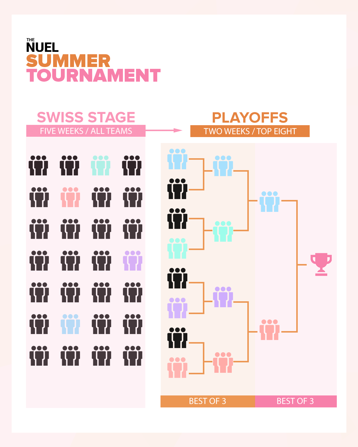Summer Tournament Format Infographic